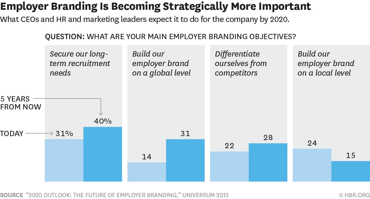employer-branding-2