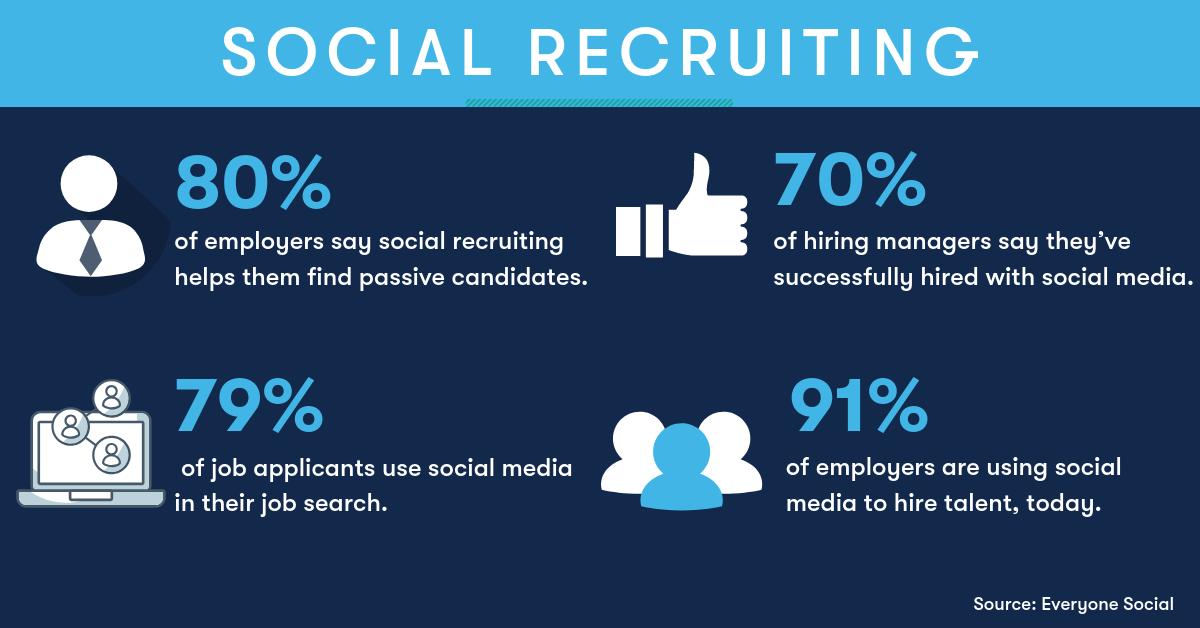 social-recruiting-statistics